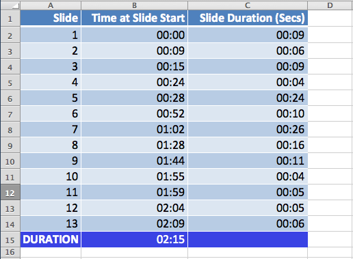Slide Duration Calculator