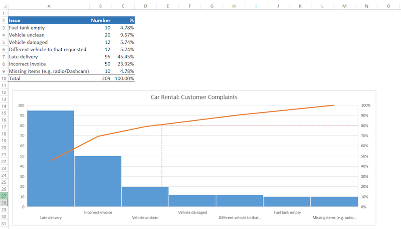 Excel 2016 Creating A Pareto Chart